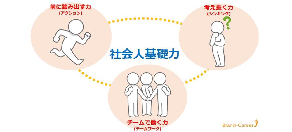 社会 人 基礎 力